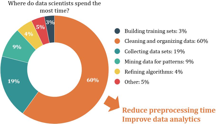 Importance of Big Data Analytics