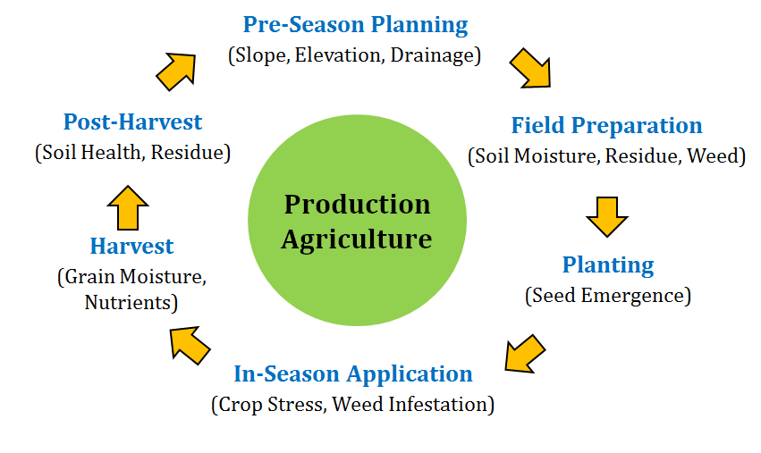 Application Areas of Remote Sensing in Production Agriculture